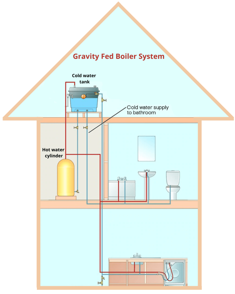 Drawing of a gravity fed system